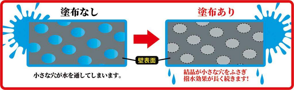 塗布なし 小さな穴が水を通してしまいます。 塗布あり 結晶が小さな穴をふさぎ撥水効果が長く続きます!